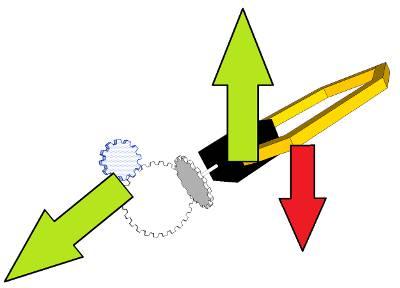 100%, モーター歯車が小さい場合のアームを持ち上げる力