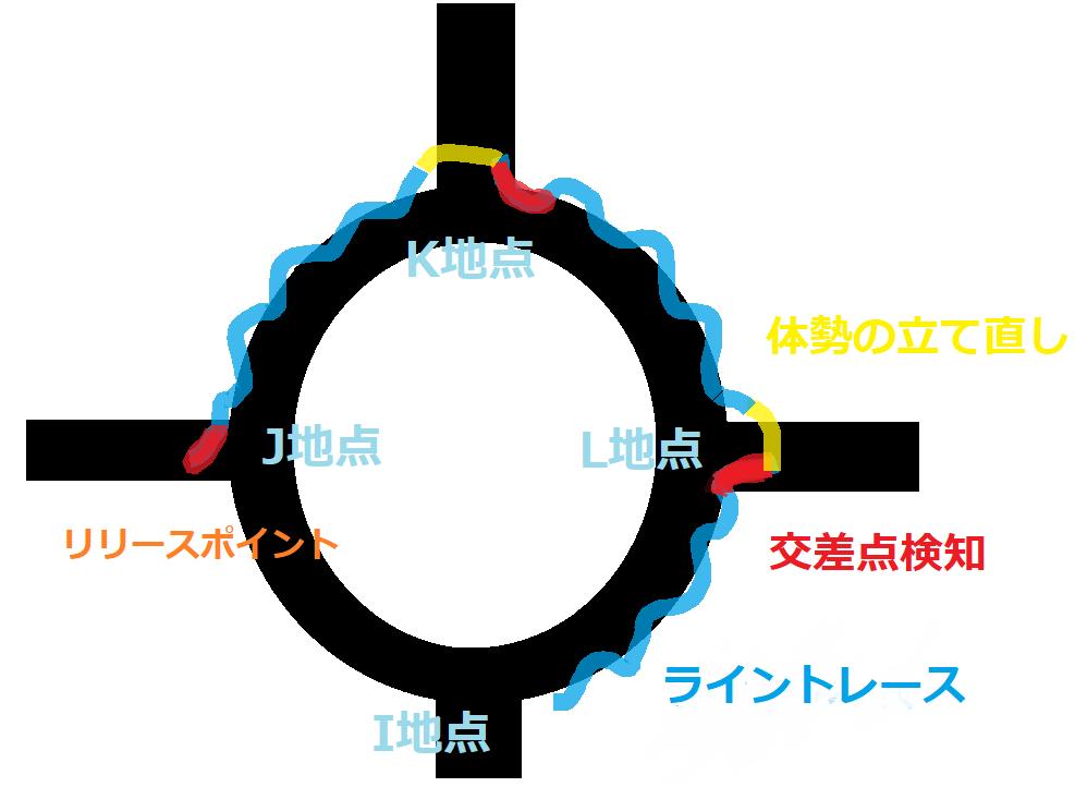 トレースの軌跡