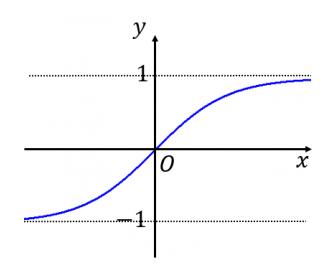 tanhxのグラフ