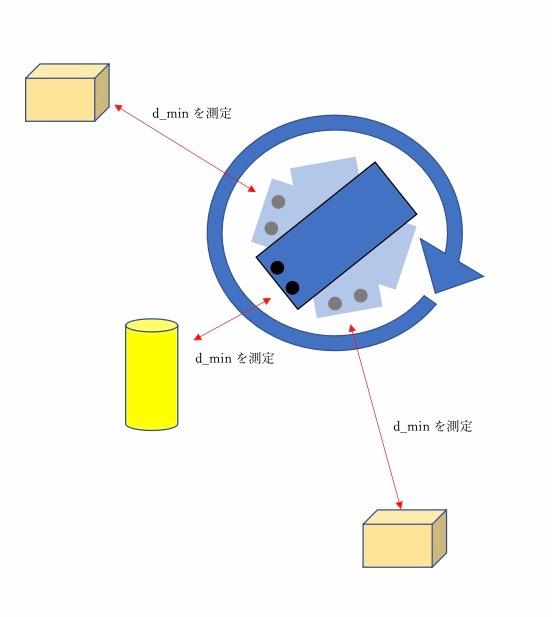 超音波センサで距離の最小値を探す仕組み