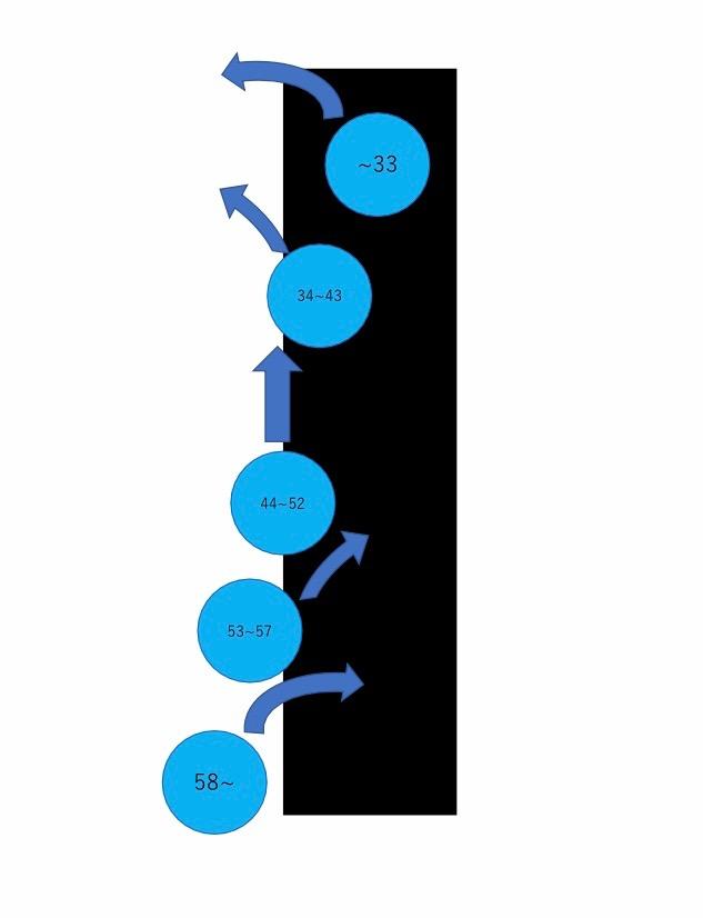 光センサで測定した値によっての進み方