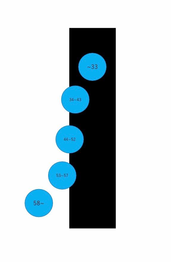光センサで測定した結果