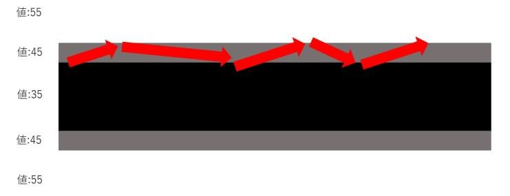 線の拡大図 赤矢印:光センサの移動